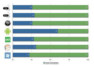 Podíl placených a bezplatných aplikací na jednotlivých portálech