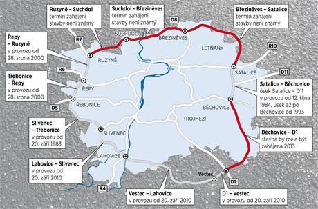 Pražský okruh - hotové a plánované úseky.