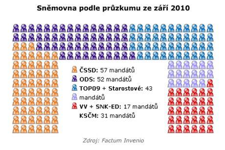 Rozdělení Sněmovny podle průzkumu Factum Invenio z poloviny září 2010