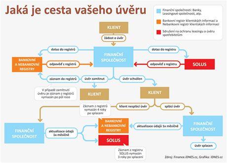 Cesta úvěru