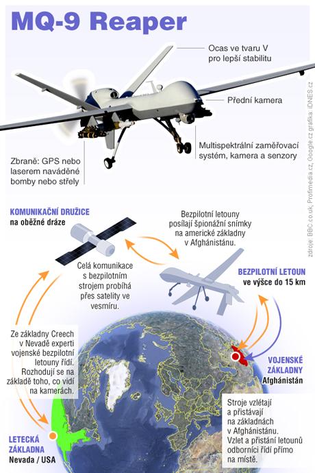 infografika - Bezpilotní letoun americké armády, MQ-9 Reaper