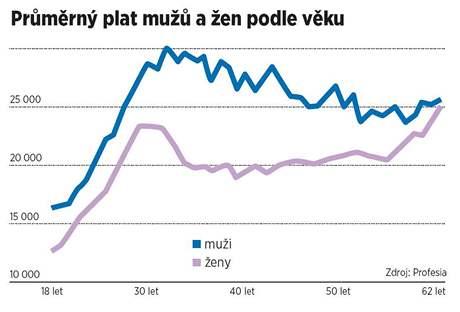 Průměrný plat mužů a žen podle věku
