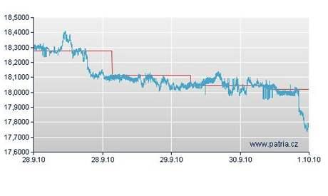 Vývoj kurzu koruny vůči dolaru.