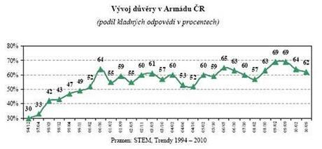 Vývoj důvěry v Armádu ČR