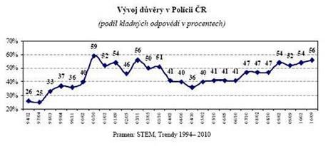 Vývoj důvěry v Policii ČR