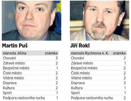 Vysvědčení pro starosty z Hradecka 2