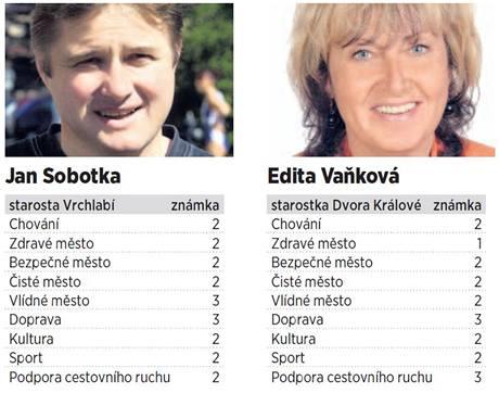 Vysvědčení pro starosty z Hradecka 4