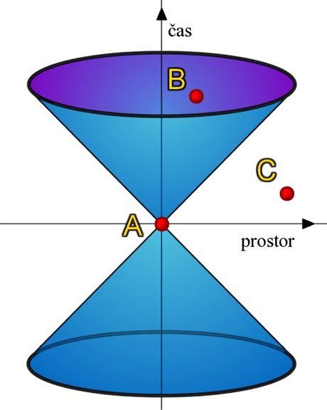 """Spor o interpretaci diagramu """"světelných kuželů"""" tvoří jedno z centrálních míst rozdílnosti pojetí Eisnteina a Whiteheada."""