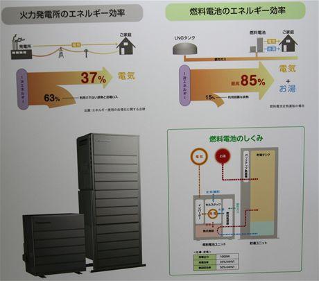 CEATEC 2010 - palivový článek Panasonic, princip fungování