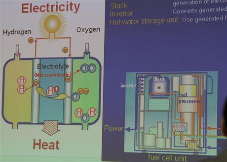 CEATEC 2010 - princip palivového článku