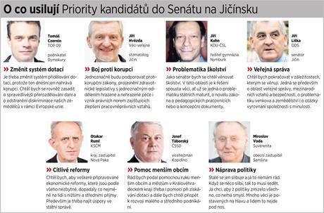 Priority kandidátů do Senátu na Jičínsku.