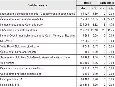 Výsledky voleb pro pražský magistrát. Strana zelených se k žádnému křeslu nedostala
