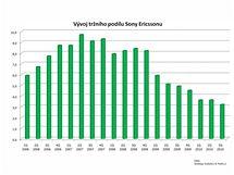 Hospodářské výsledky výrobců mobilních telefonů - 3Q 2010