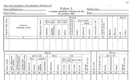 grafika - Formuláře sčítání lidu 1925, Výkaz o soupisu domácího zvířectva