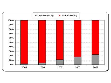 Prodeje smartphonů u operátora Vodafone