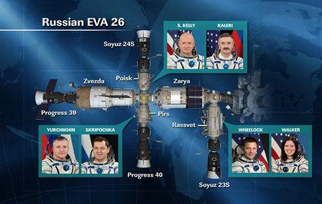 ISS - současné rozmístění posádky ISS