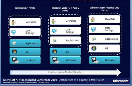 Postup virtualizce v OS Microsoftu