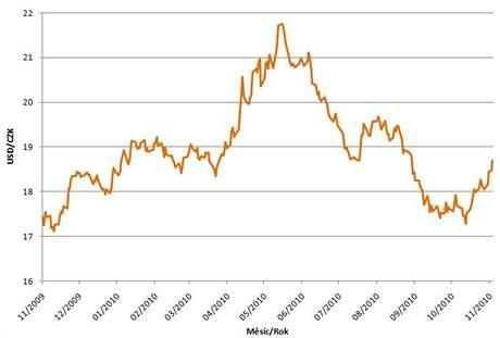 Graf USD/CZK