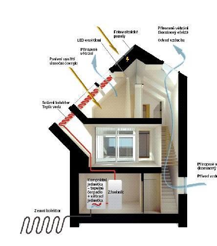Technologické vybavení domu