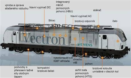Vícesystémová lokomotiva Vectron