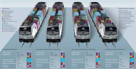 Varianty elektických lokomotiv Vectron Vectron