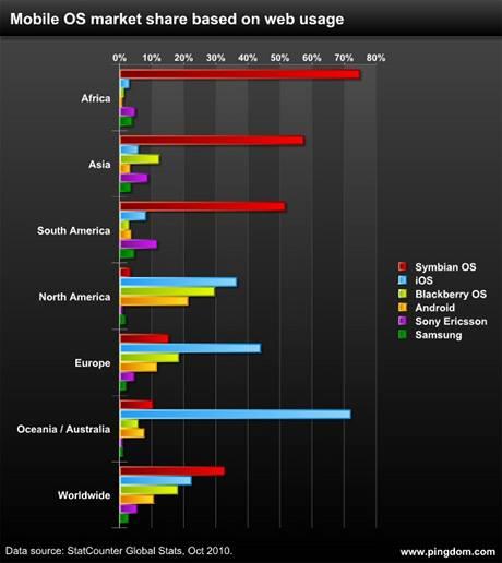 Provoz na mobilním internetu podle regionů a operačních systémů