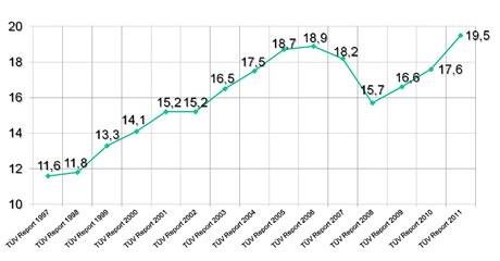 Průměrný počet aut se závadou u německých STK