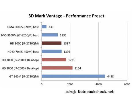 Výkon Intel HD 3000
