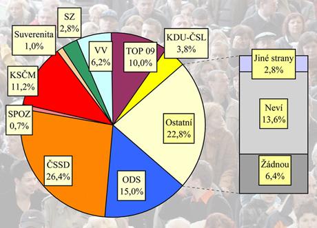 Preference politických stran v lednu 2011.