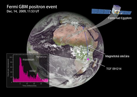 Znázornění gama blesku z 14.12. 2009