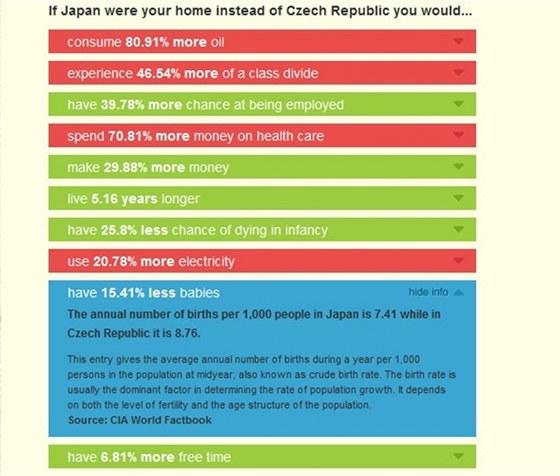 Porovnání České republika a Japonska