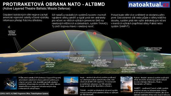 Protiraketov� obrana NATO