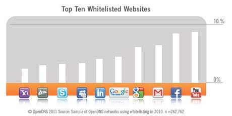 TOP10 odblokovaných domén (whitelist, tedy domény, které jsou jmenovitě odblokované, i když je jejich nadřazená kategorie zablokovaná)