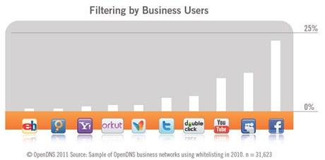 Firemní uživatelé nejčastěji zaměstnancům blokují Facebook, MySpace a YouTube