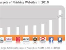 Phishingové pokusy se v roce 2010 nejčastěji soustředily na PayPal, Facebook a banky