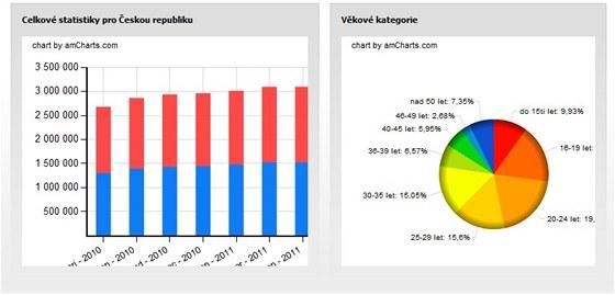 Fejsbucek.cz: statistiky českých uživatelů Facebooku