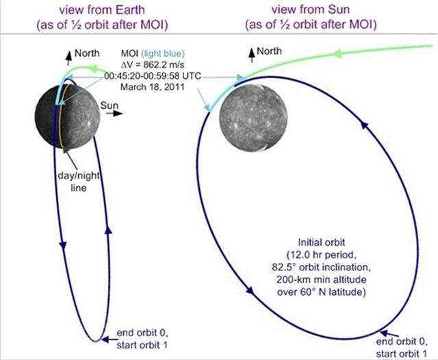 Oběžná dráha Messengeru kolem Merkuru
