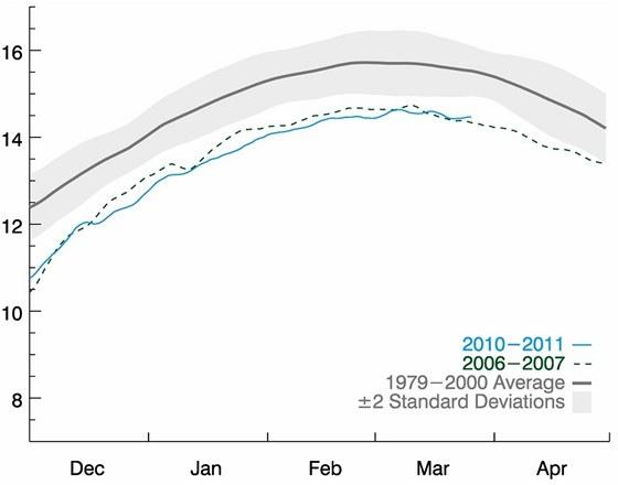 Letošní rozsah zalednění v Arktidě. Dole jsou vyznačeny měsíce, na svislé ose pak plocha vody s 15 a více procenty ledu v milionech kilometrů čtverečních. Šedě je vyznačen průměrný rozsahu zalednění v posledních 20 letech 20. století.