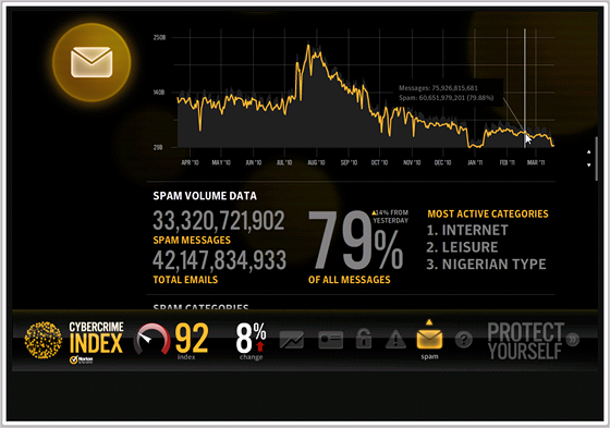 Cybercrime Index - spam