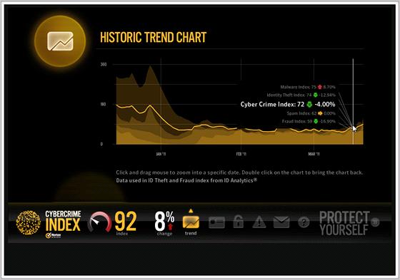 Cybercrime Index - trend