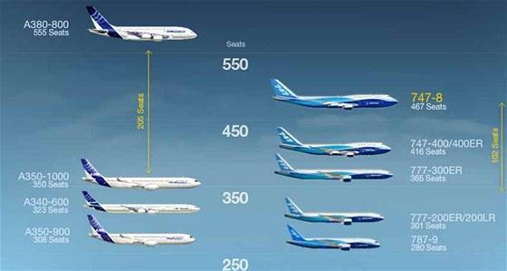 Porovnání počtu sedadel letadel Airbus a Boeing