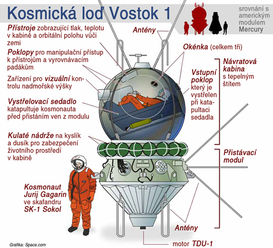Kosmická loď Vostok 1