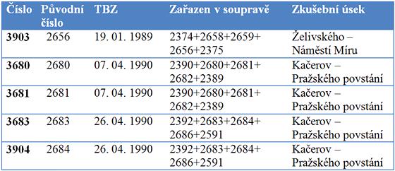 Historie jednotlivých vozů poslední modernizované soupravy (TBZ - technicko-bezpečnostní zkoušky)