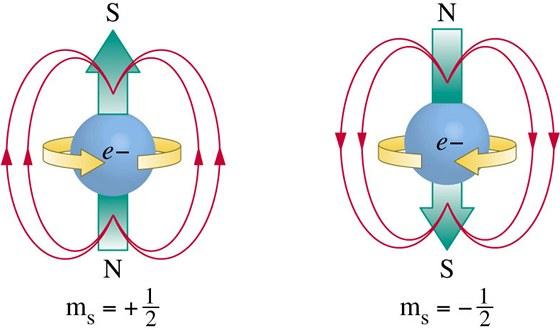 Síly, které mění svět - elektron s nábojem. Směr magnetického pole závisí na směru spinu (magnetického momentu hybnosti)