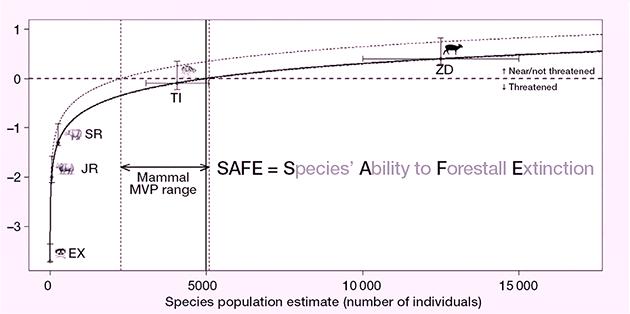 Index SAFE pro velké savce.