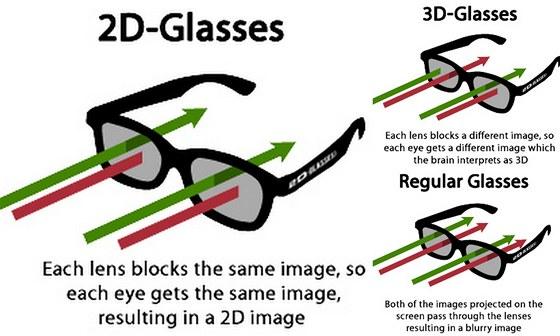2D brýle pouštějí do obou očí stejný obraz, na rozdíl od 3D brýlí, které pouštějí do každého oka jiný obraz, nebo obyčejných brýlí, které neblokují nic