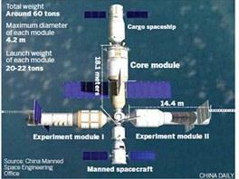 Budoucí čínská vesmírná stanice