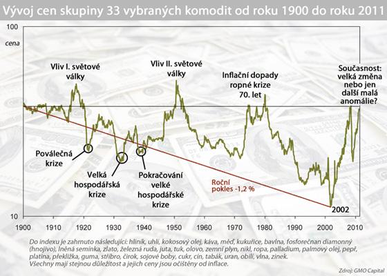 Vývoj cen skupiny 33 vybraných komodit od roku 1900 do roku 2011