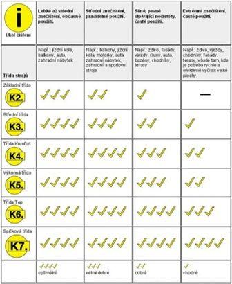 Tabulka výkonů pro jednotlivé modely