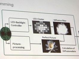 Schema pr�ce podsv�cen� u televizor� Toshiba